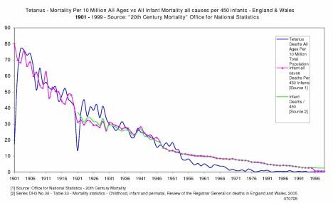 Tetanus Mortality England & Wales 1901 to 1999