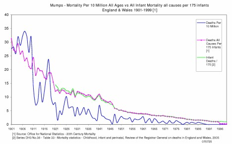 Mumps Mortality England & Wales 1901 to 1999