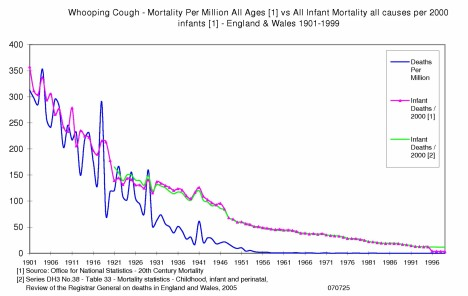 England & Wales Whooping Cough (Pertussis) Mortality 1901 to 1999