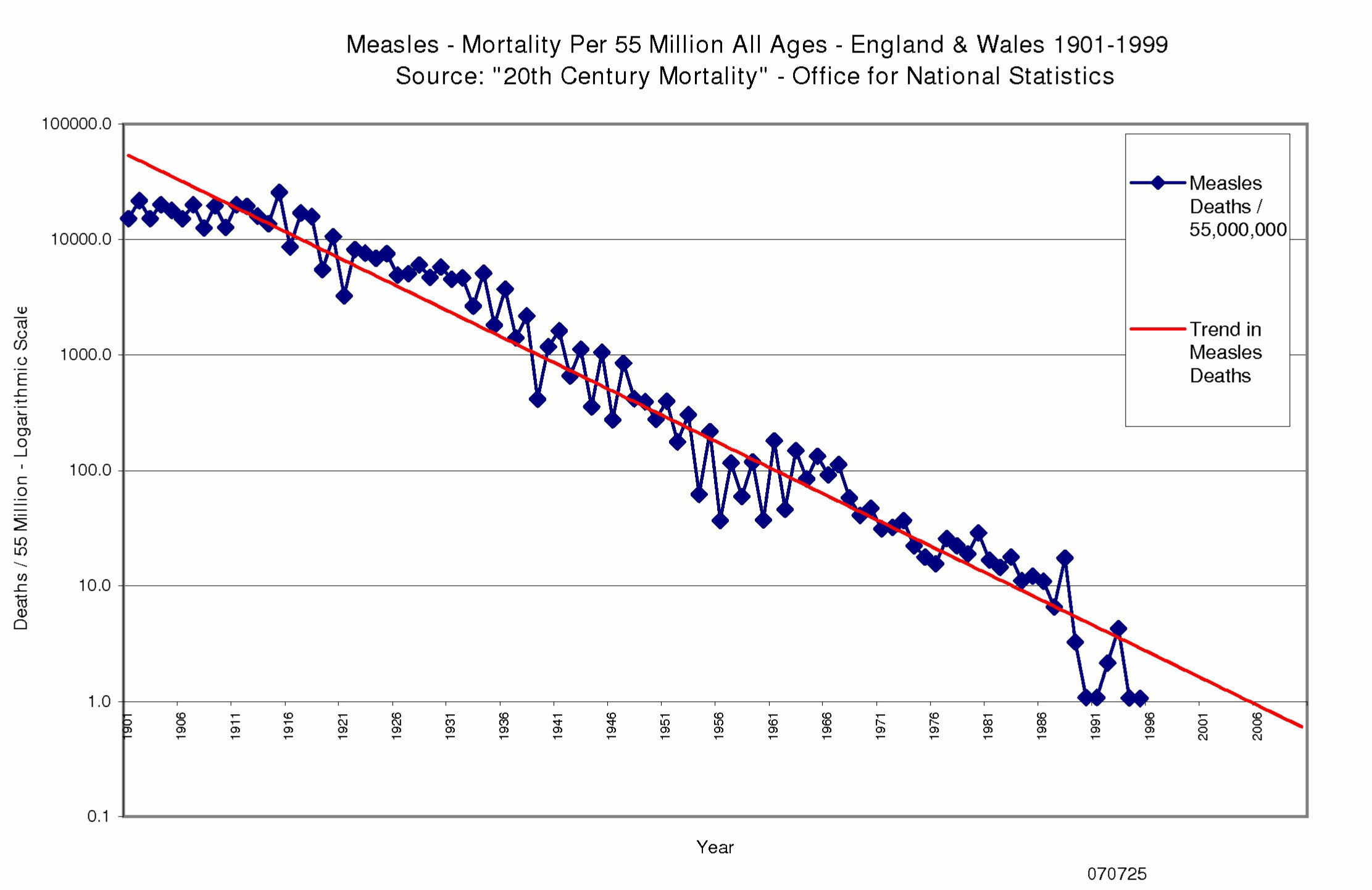 Measles mortality england wales 1901 to 1999