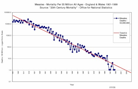 <big>Measles Mortality England & Wales 1901 to 1999