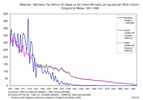 Measles Mortality England & Wales 1901 to 1999 - Analog Scale
