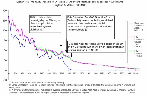 England & Wales Diphtheria Mortality 1901 to 1999