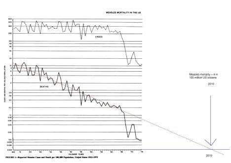 measlesmortalityusa1971-75_1