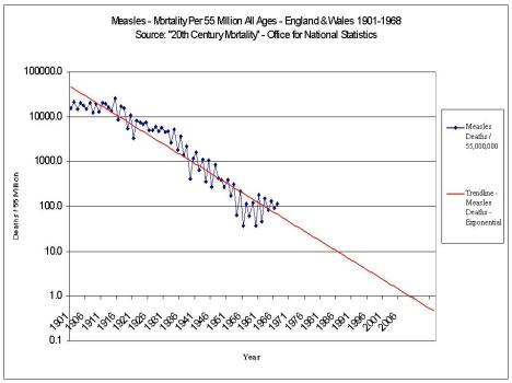 Measles Mortality ONS Data 1901-1967