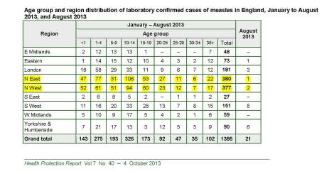 Table Confirmed Cases from 2013 England confirmed - to End Aug hpr4013